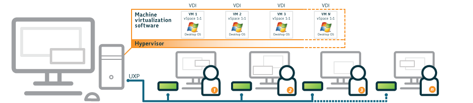 1:1 Virtual Desktop Infrastructure (VDI)
